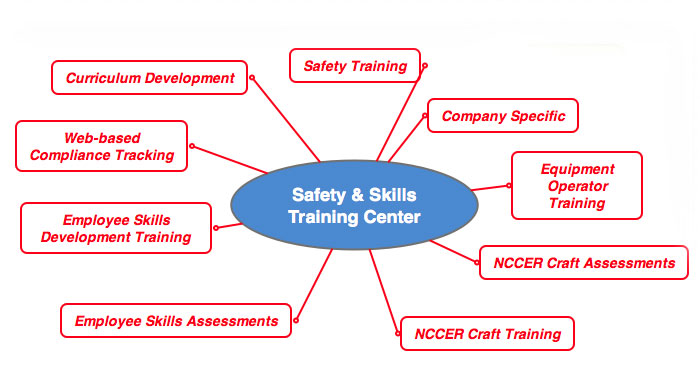 V I  Safety and Skills Center - Pinnacle Services, LLC